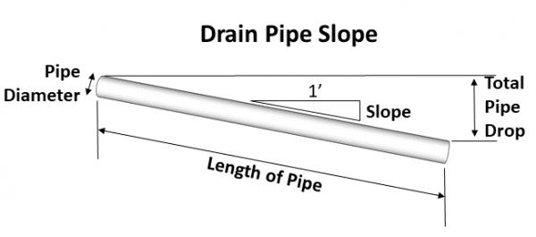 drain pipe slope diagram